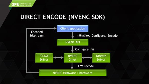 NVIDIA の GPU エンコーダー NVENC の現状と今後について #GTC15